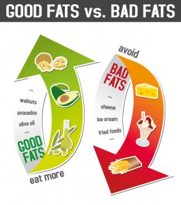 fat soluble foods